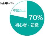 初心者レベルグラフ